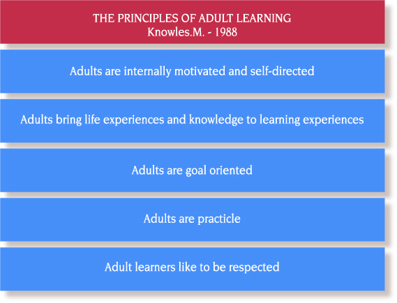 applying adult education theory to guide Modem adult learning theory has its foundations in the following assumptions of  lead to the systematic acquisition, renewal, upgrading and completion of.